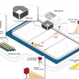 Система судейства и хронометража для шорттрека