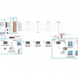 Система судейства и хронометража для гребли - соответствие  FISA/ICF