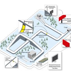 Система судейства и хронометража для бобслейных трасс
