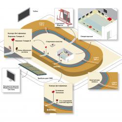 Система судейства и хронометража для велотреков