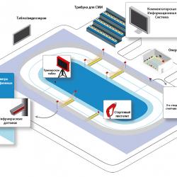 Система судейства и хронометража для конькобежного спорта
