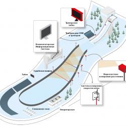 Система судейства и хронометража для прыжков с трамплина