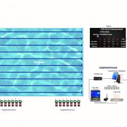 Система судейства и хронометража для синхронного плавания - соответствие FINA